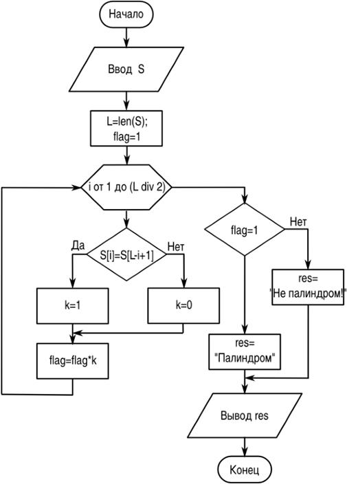 определение палиндрома на языке Питон