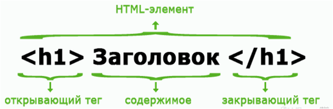 html-элемент