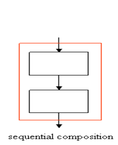 блок-схема, следование