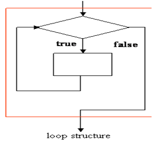 блок-схема, повторение или цикл