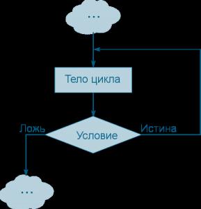 цикл с постусловием в паскаль