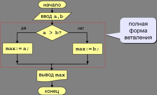 условный оператор в паскале блок-схема