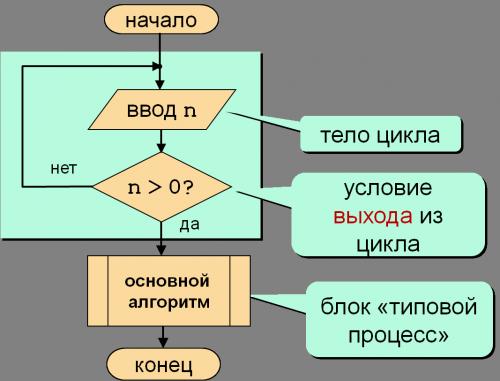Блок-схема решения примера