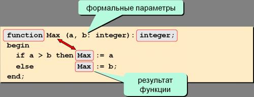 пример функции в паскале