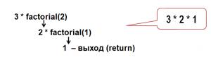 javascript рекурсия, факториал числа