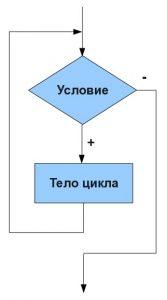 блок-схема while в паскале