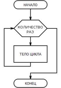паскаль цикл for блок-схема