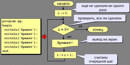 цикл for
