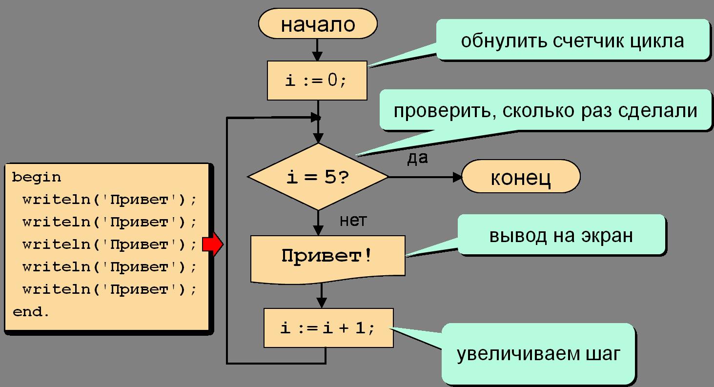 Блок схема для цикла for to do