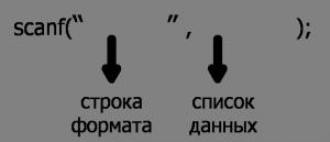 язык си scanf ввод данных