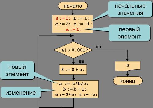Блок-схема решения