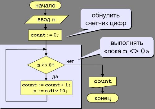 Блок-схема решения цикл while