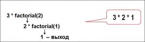 рекурсия в Паскале: факториал