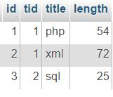 создание таблицы в sql fiddle