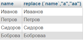 sql replace пример