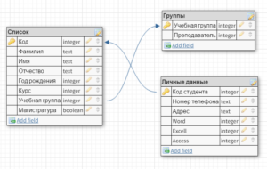 sql схема данных базы данных Компьютерные курсы