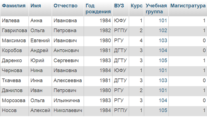 sql таблица Список