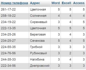 sql таблица Личные данные