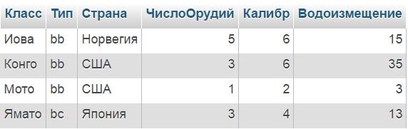 sql пример: таблица Классы