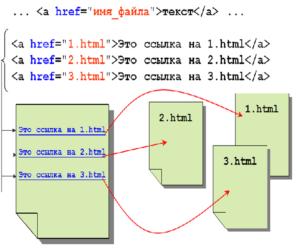 оформление ссылок html пример