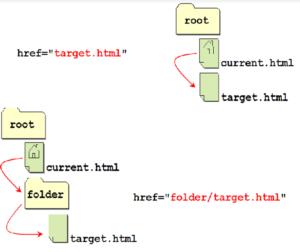 Относительный путь ссылок HTML пример