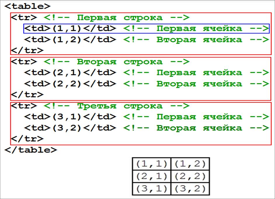 html таблица пример