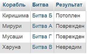 sql пример: таблица Результаты