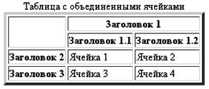 таблицы html примеры