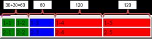 группировка ячеек html