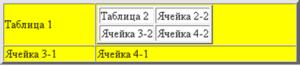 html вложенные таблицы