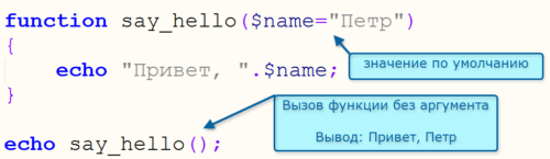 Значение по умолчанию в php