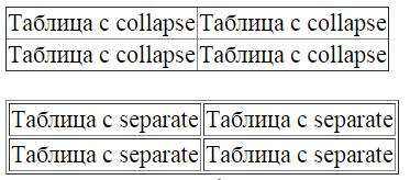 свойство collapse