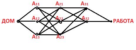 Рис. 5.1. Граф для задачи поиска кратчайшего пути