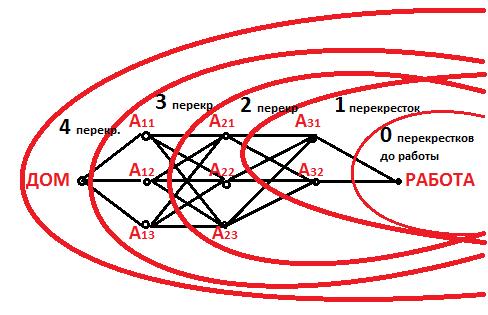 решение задачи поиска кратчайшего пути на графе