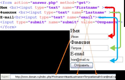 Использование метода GET в php