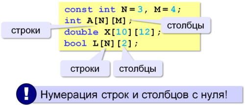 Объяыление матриц в c