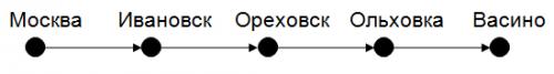 линейный список, для решения 3 задания ЕГЭ