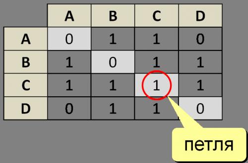 матрица и список смежностей