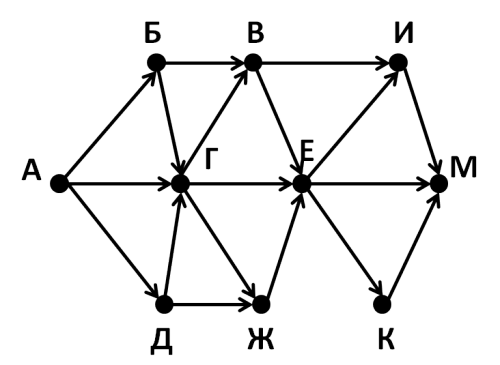 решение ЕГЭ по информатике 2017 задание 15