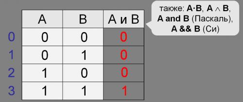 Таблица истинности операции И (конъюнкция)