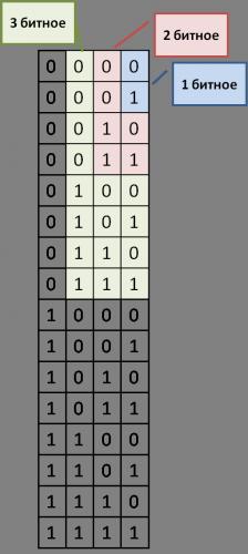 таблица для подбора кодовых слов
