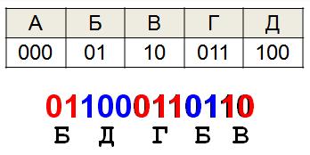 Постфиксный код