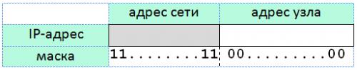ip-адрес и маска