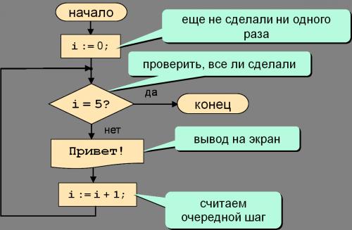 Блок-схема цикла со счетчиком