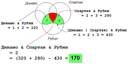 Пример использования кругов Эйлера