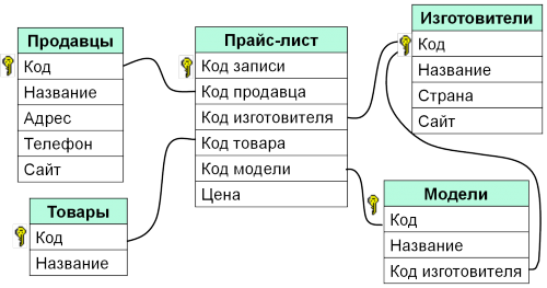 Реляционная БД объяснение егэ по информатике