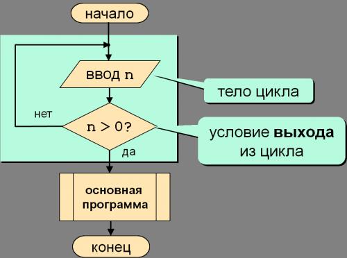 Цикл с постусловием