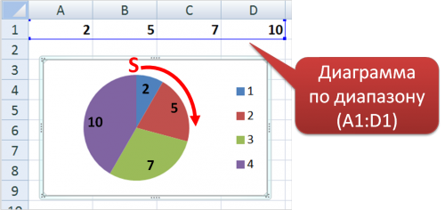 круговая диаграмма, объяснение 7 задания егэ