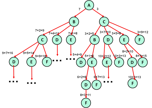 решение 3 задания егэ, дерево