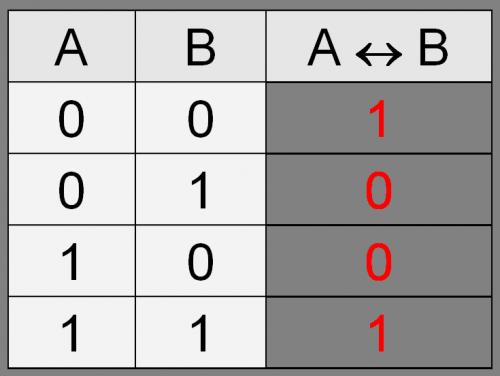 Таблица истинности операции Эквивалентность